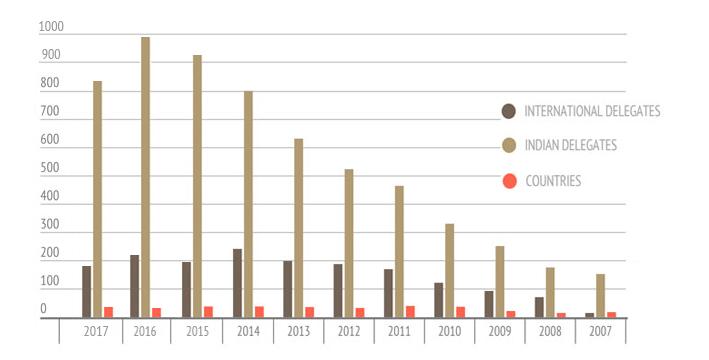 Graph2017