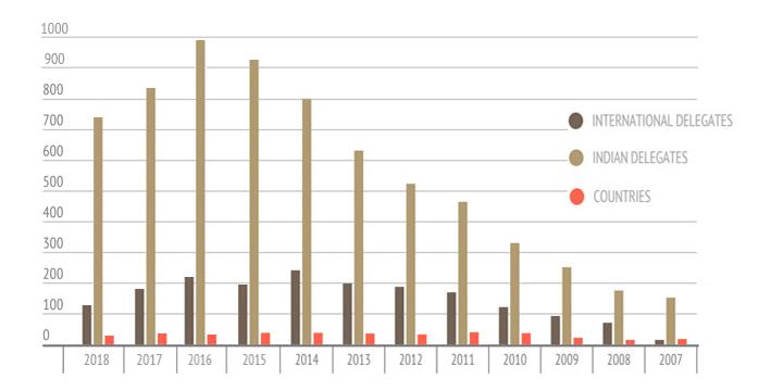 Film Bazaar Graph
