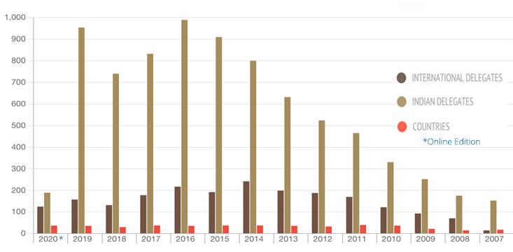 Film Bazaar online 2020 Attendee graph